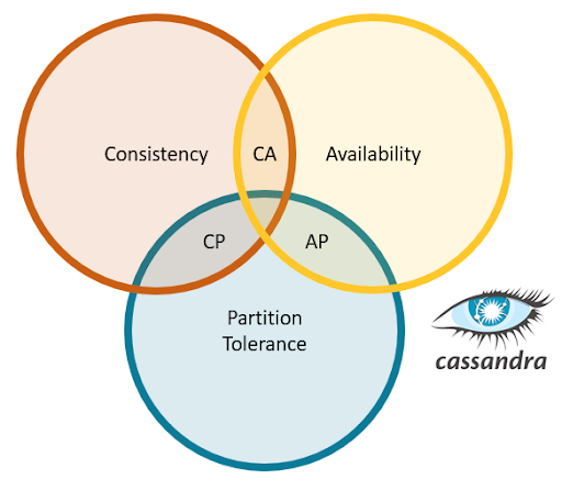 How Apache Cassandra Balances Consistency And Performance Datastax